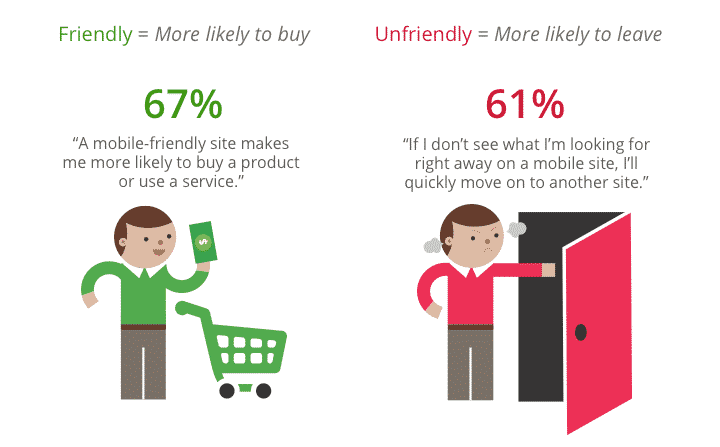 A good mobile experience leads to increased sales